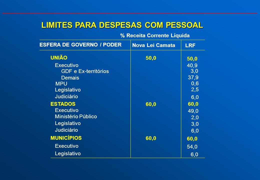 LIMITES PARA DESPESAS COM PESSOAL