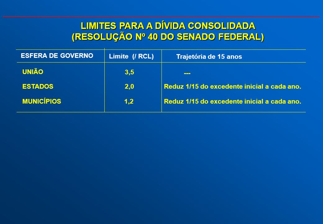 LIMITES PARA A DÍVIDA CONSOLIDADA (RESOLUÇÃO Nº 40 DO SENADO FEDERAL)