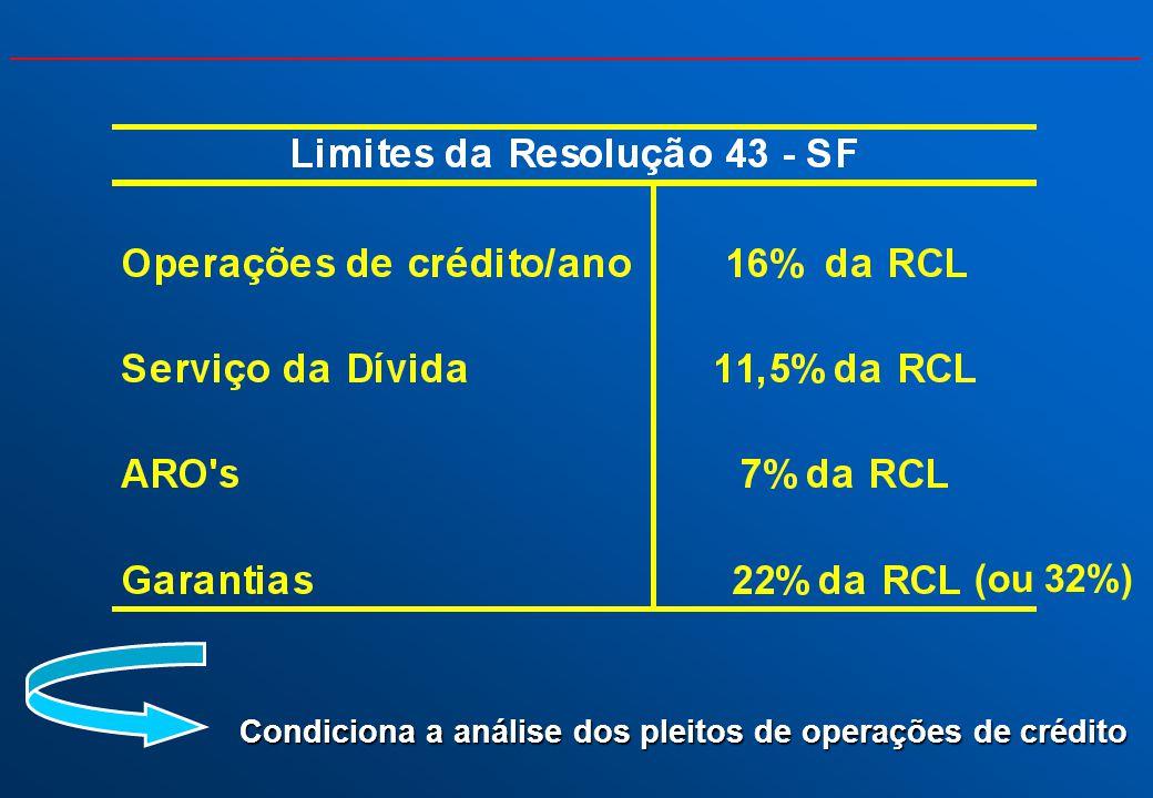 (ou 32%) Condiciona a análise dos pleitos de operações de crédito