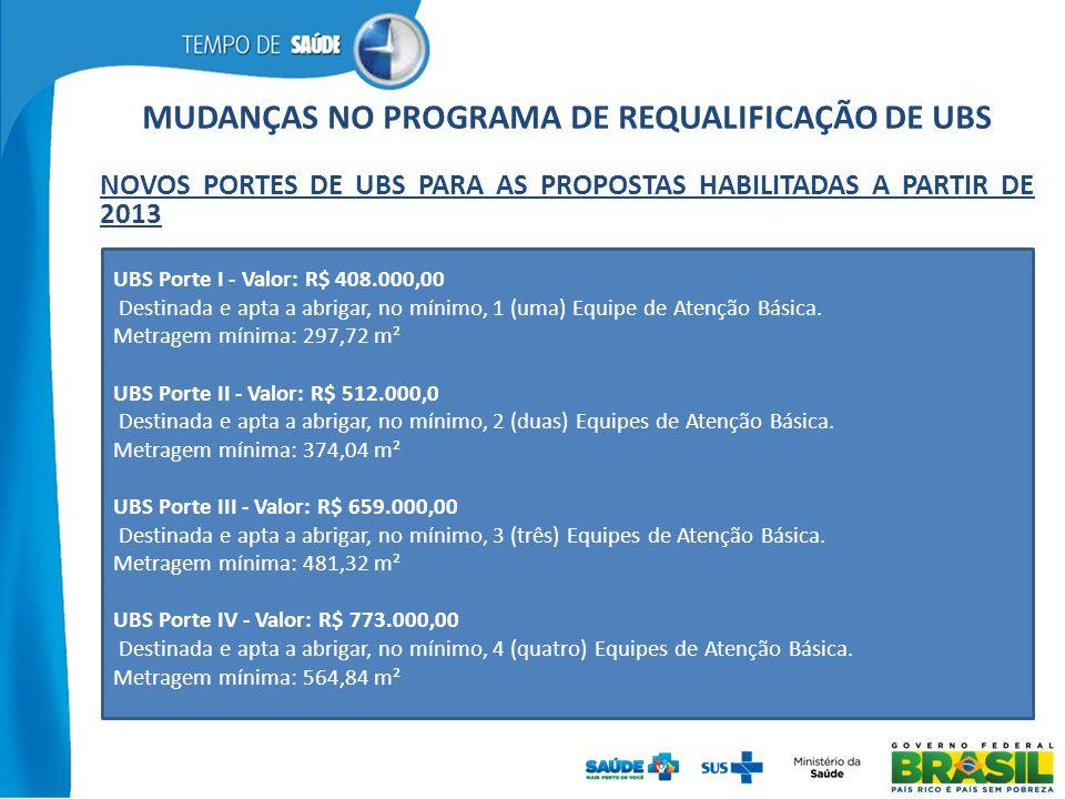 MUDANÇAS NO PROGRAMA DE REQUALIFICAÇÃO DE UBS