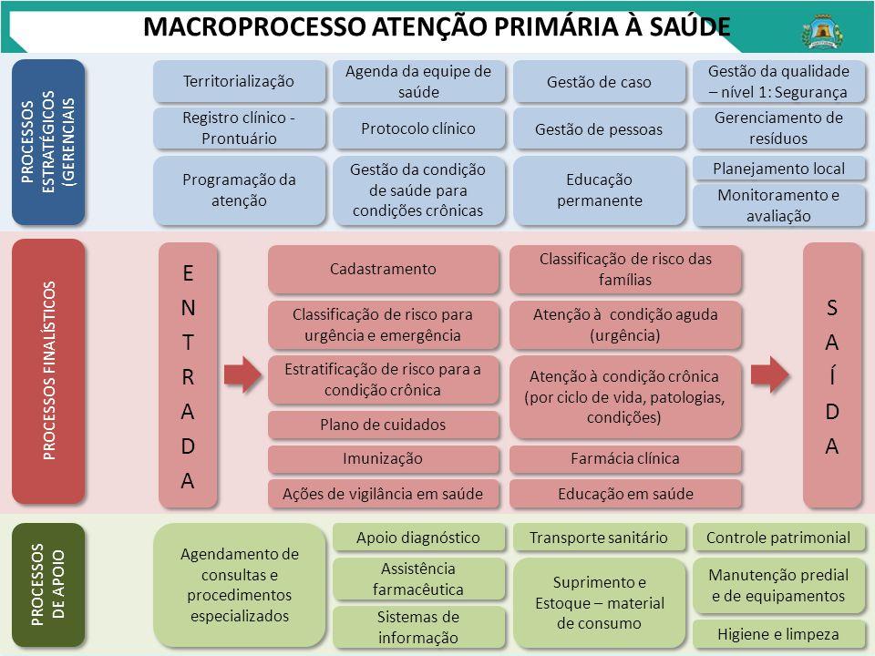 MACROPROCESSO ATENÇÃO PRIMÁRIA À SAÚDE