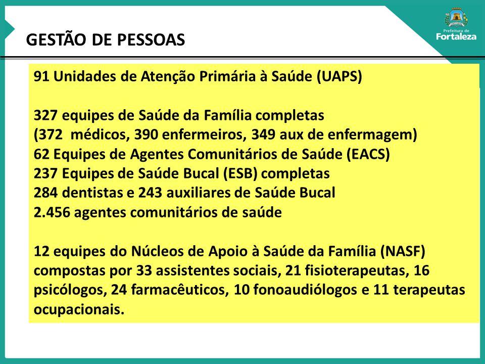 GESTÃO DE PESSOAS 91 Unidades de Atenção Primária à Saúde (UAPS)