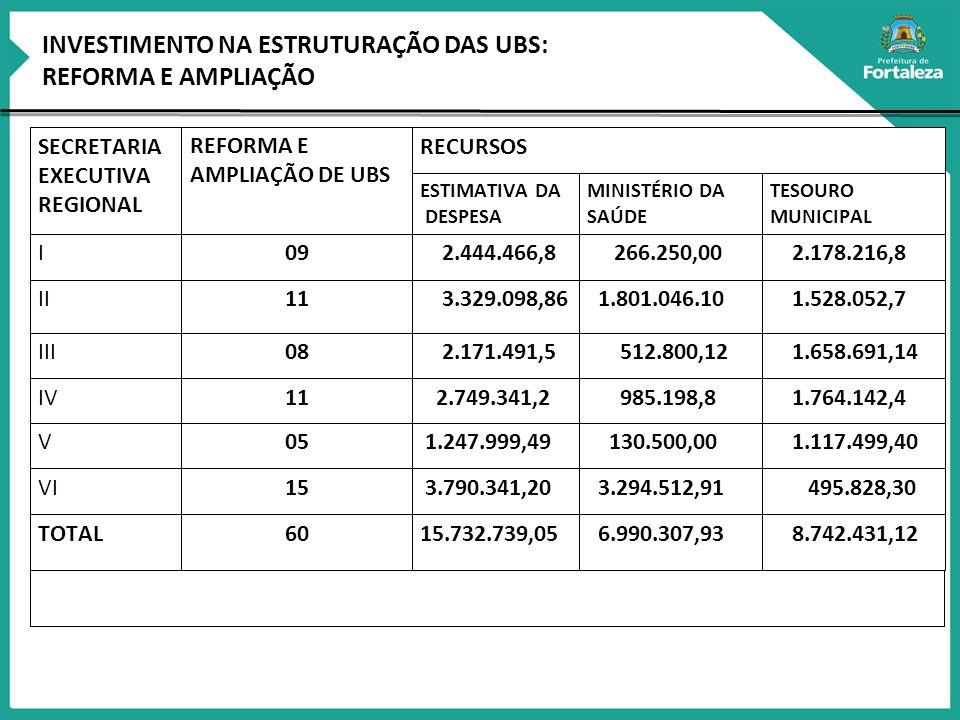 INVESTIMENTO NA ESTRUTURAÇÃO DAS UBS: REFORMA E AMPLIAÇÃO