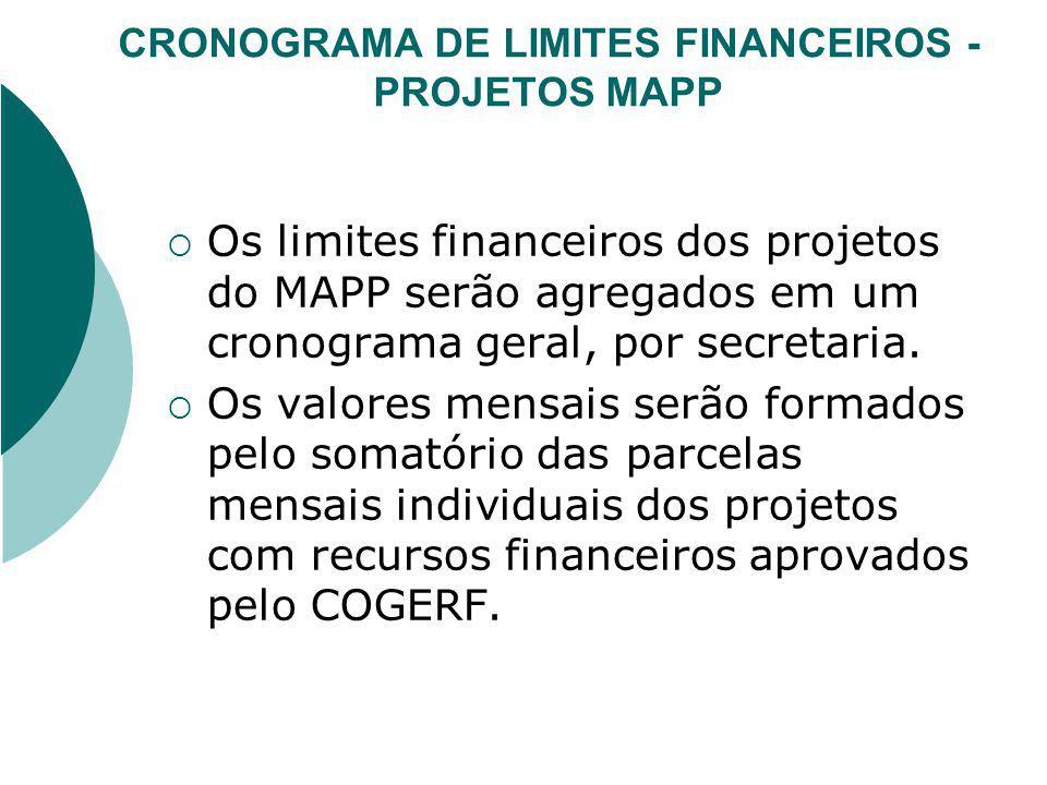 CRONOGRAMA DE LIMITES FINANCEIROS - PROJETOS MAPP