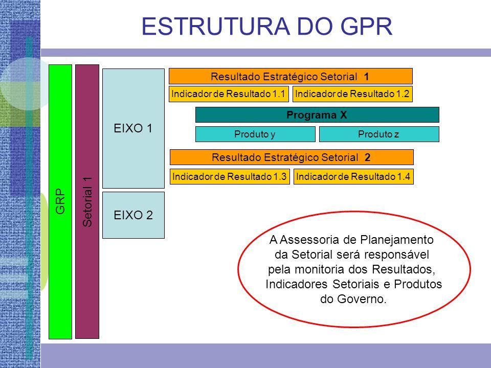 ESTRUTURA DO GPR EIXO 1 Setorial 1 GRP EIXO 2