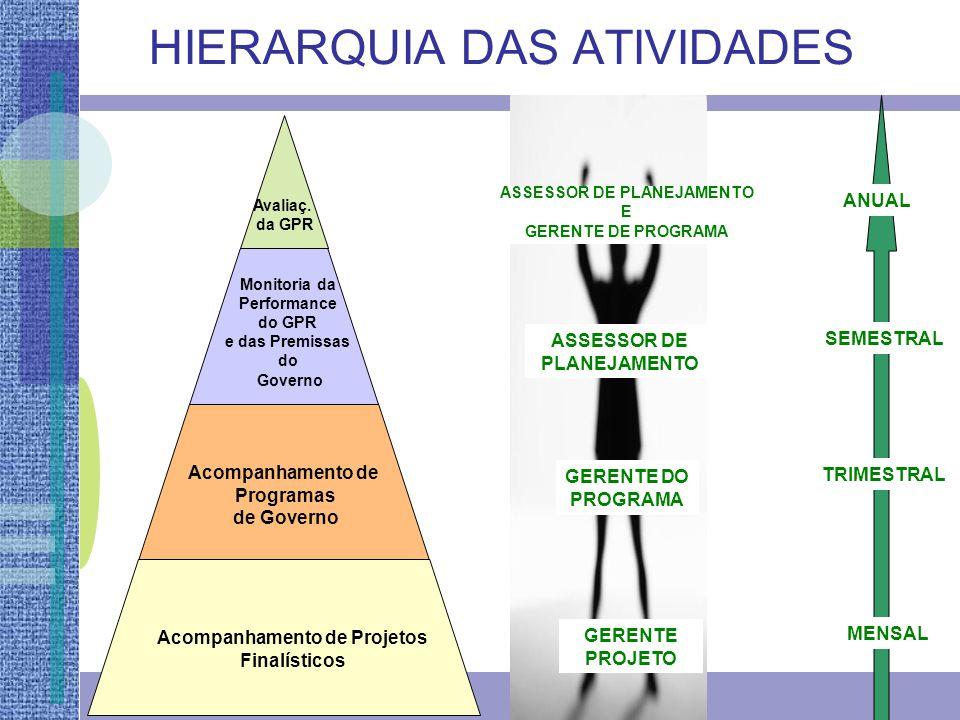 HIERARQUIA DAS ATIVIDADES