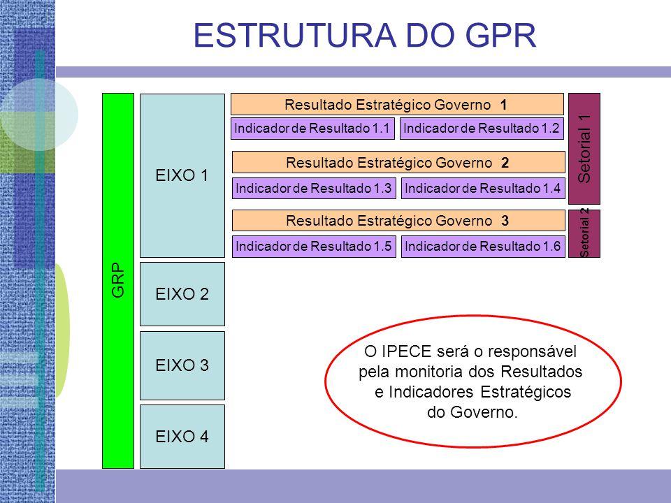 ESTRUTURA DO GPR Setorial 1 EIXO 1 GRP EIXO 2