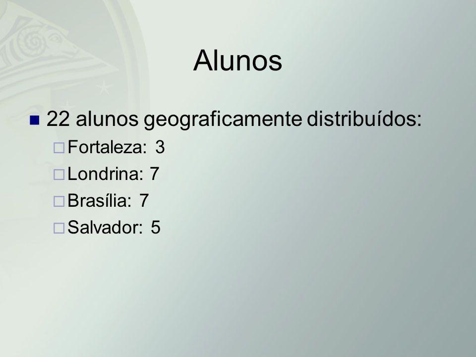 Alunos 22 alunos geograficamente distribuídos: Fortaleza: 3