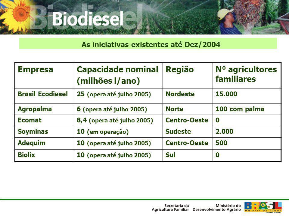 As iniciativas existentes até Dez/2004
