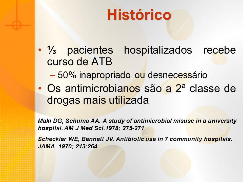 Histórico ⅓ pacientes hospitalizados recebe curso de ATB