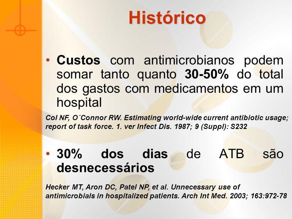 Histórico Custos com antimicrobianos podem somar tanto quanto 30-50% do total dos gastos com medicamentos em um hospital.