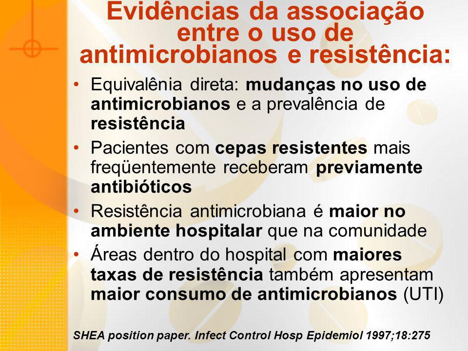 Evidências da associação entre o uso de antimicrobianos e resistência: