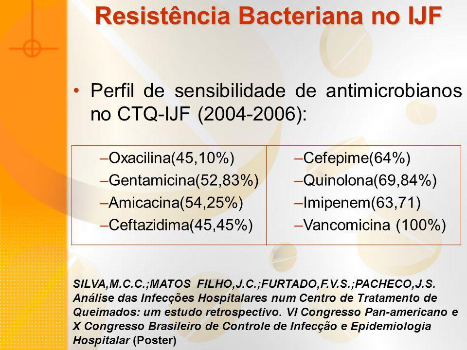 Resistência Bacteriana no IJF
