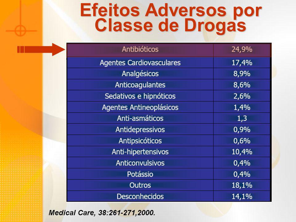 Efeitos Adversos por Classe de Drogas