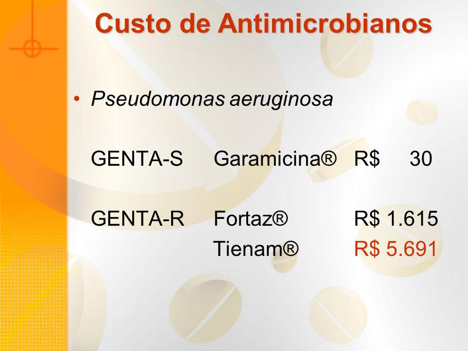 Custo de Antimicrobianos