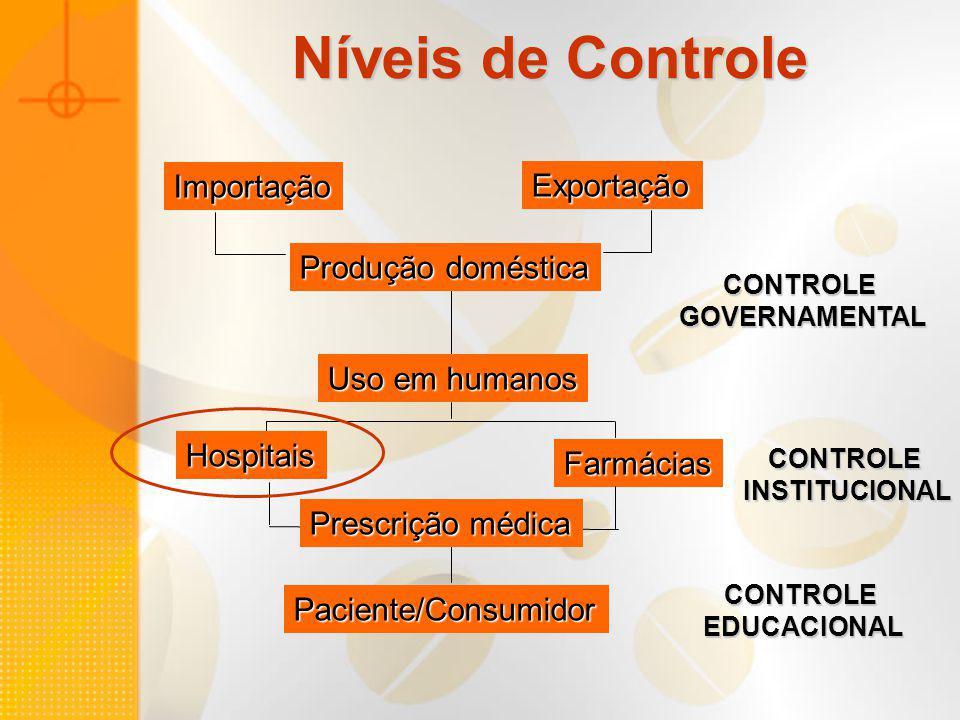 Níveis de Controle Importação Exportação Produção doméstica