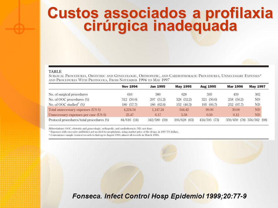 Custos associados a profilaxia cirúrgica inadequada