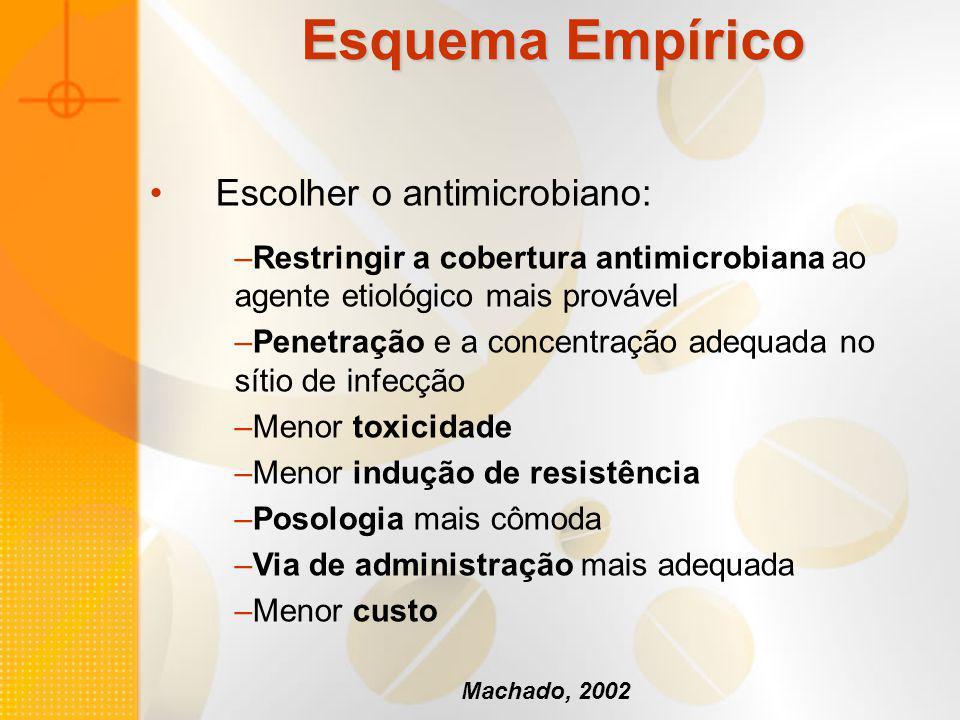 Esquema Empírico Escolher o antimicrobiano: