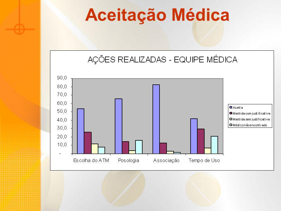 Aceitação Médica
