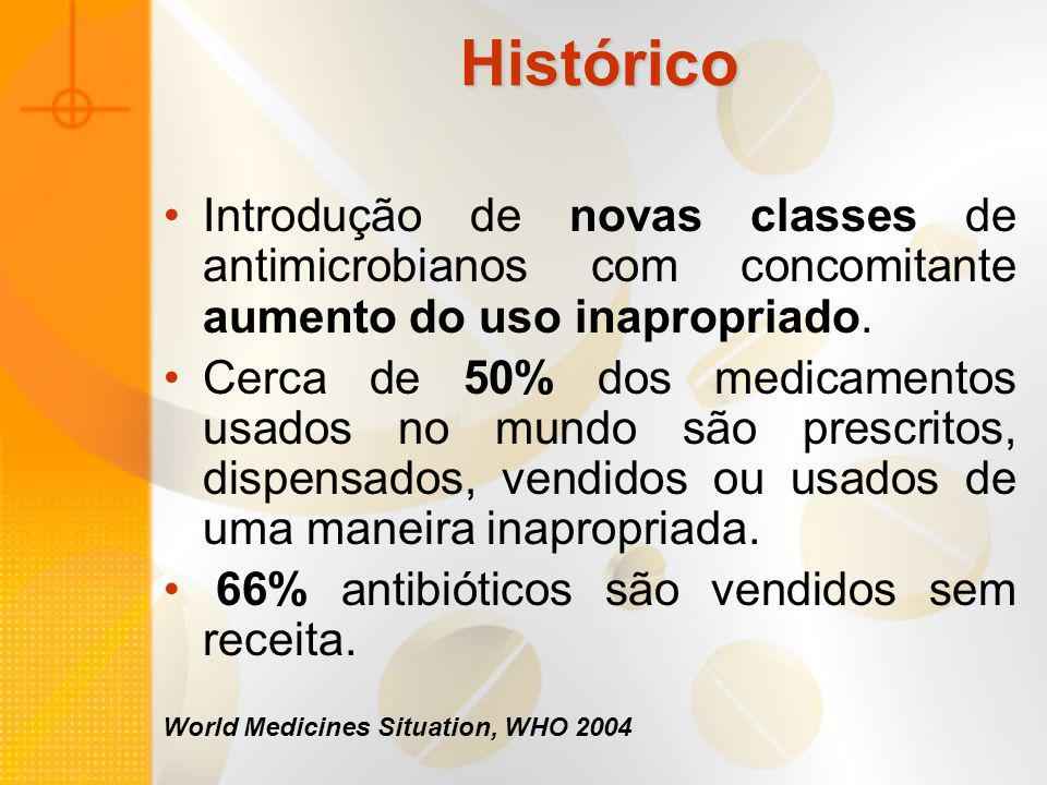 Histórico Introdução de novas classes de antimicrobianos com concomitante aumento do uso inapropriado.