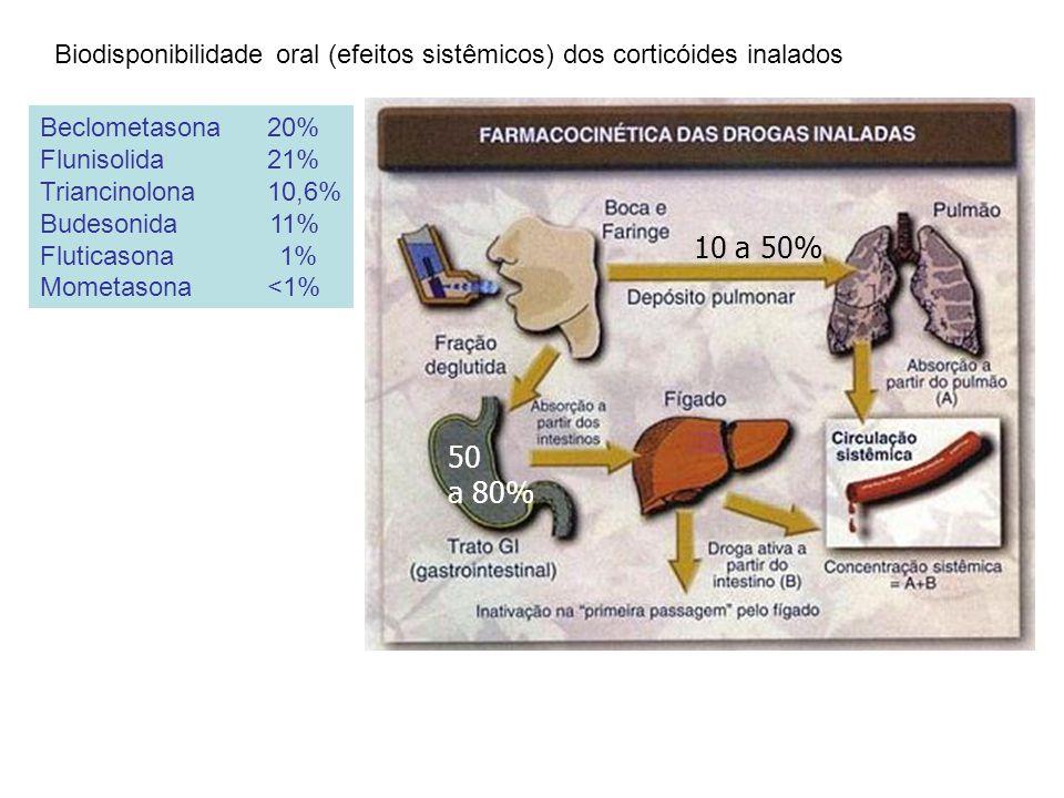 Biodisponibilidade oral (efeitos sistêmicos) dos corticóides inalados