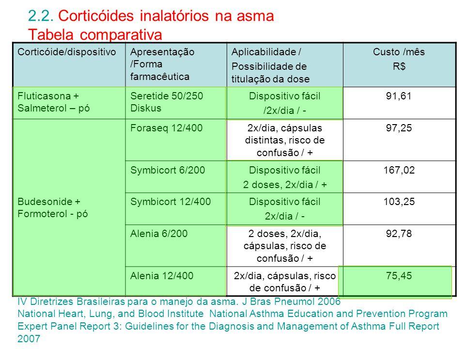 2.2. Corticóides inalatórios na asma Tabela comparativa