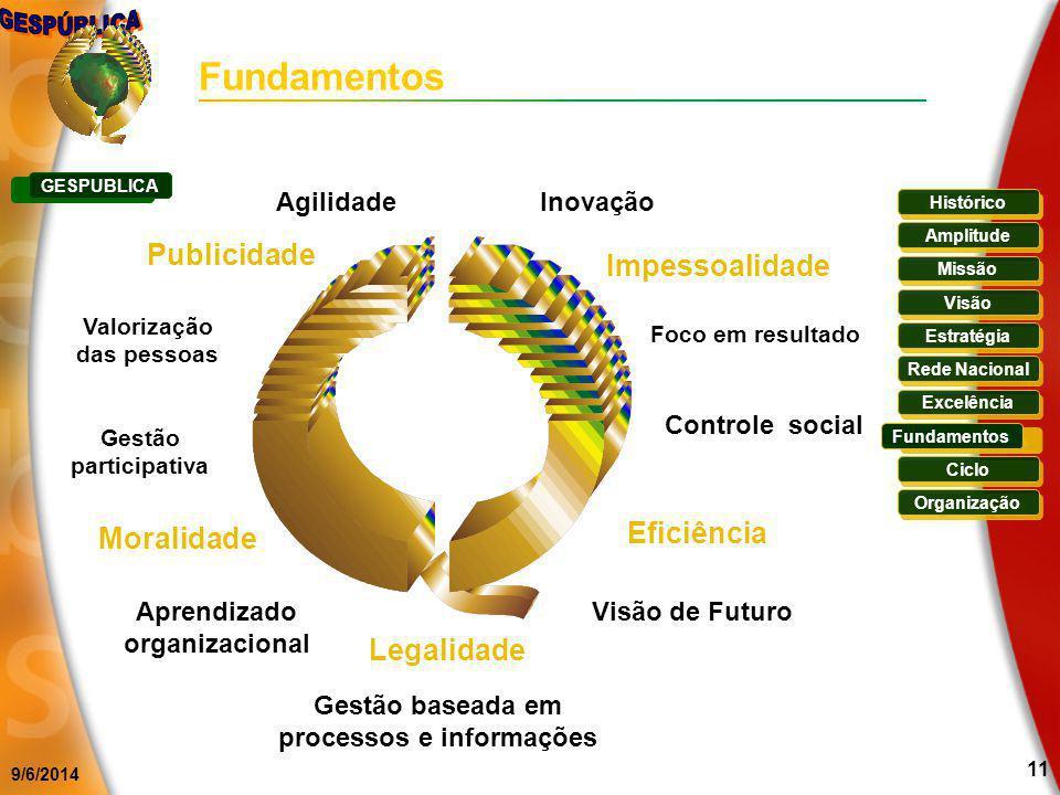 Fundamentos Publicidade Impessoalidade Excelência dirigida ao Cidadão