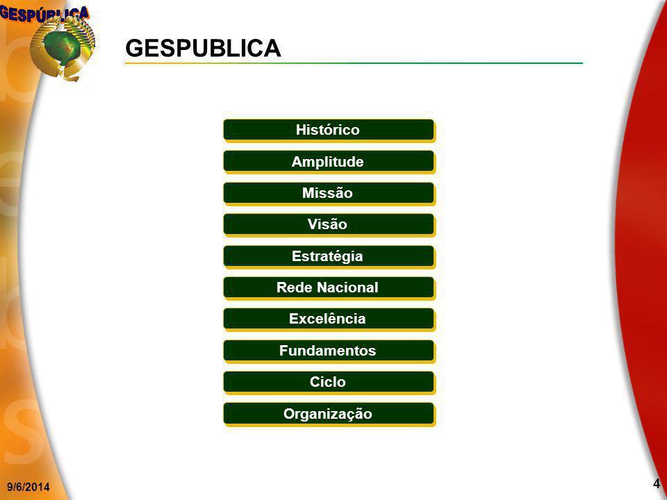 GESPUBLICA Histórico Amplitude Missão Visão Estratégia Rede Nacional