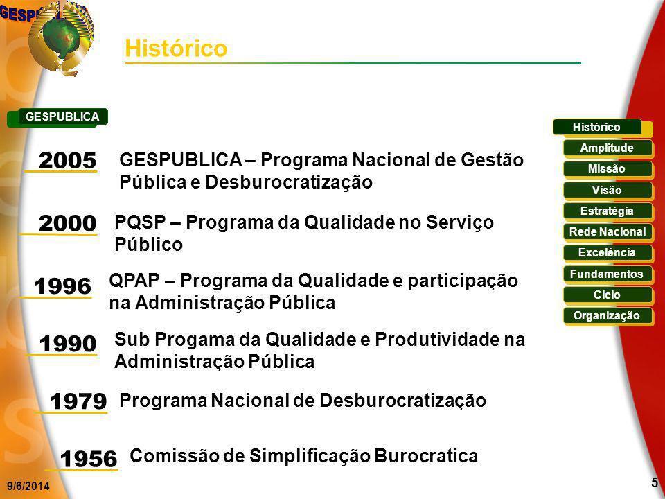Histórico GESPUBLICA. Histórico. 2005. GESPUBLICA – Programa Nacional de Gestão Pública e Desburocratização.