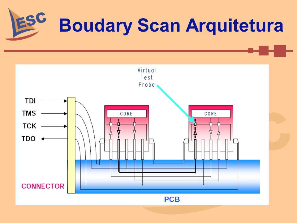 Boudary Scan Arquitetura