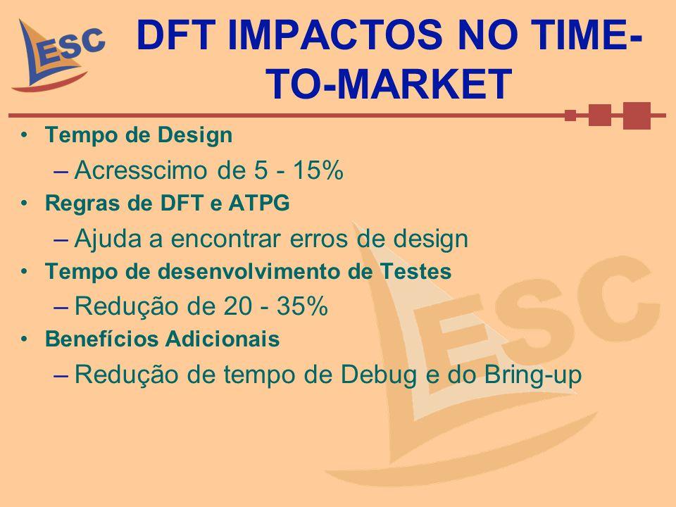DFT IMPACTOS NO TIME-TO-MARKET