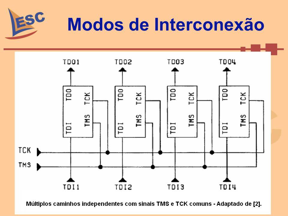 Modos de Interconexão