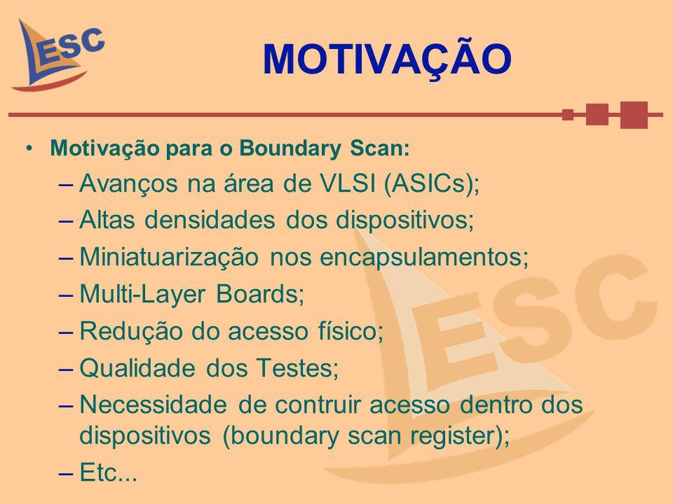 MOTIVAÇÃO Avanços na área de VLSI (ASICs);