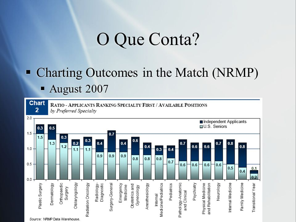 O Que Conta Charting Outcomes in the Match (NRMP) August 2007