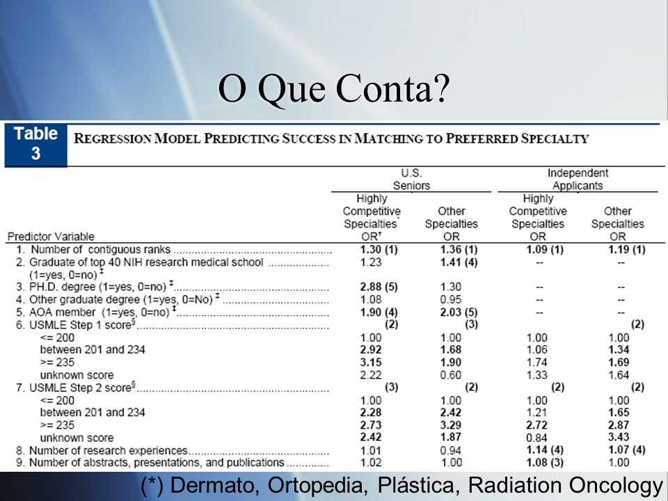 O Que Conta (*) Dermato, Ortopedia, Plástica, Radiation Oncology