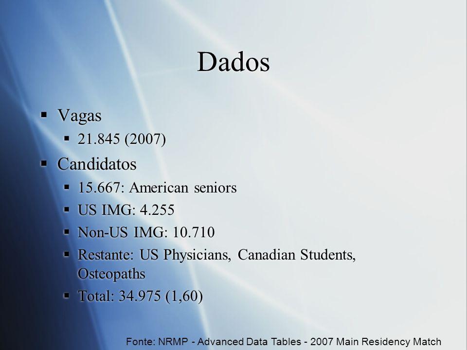 Dados Vagas Candidatos 21.845 (2007) 15.667: American seniors