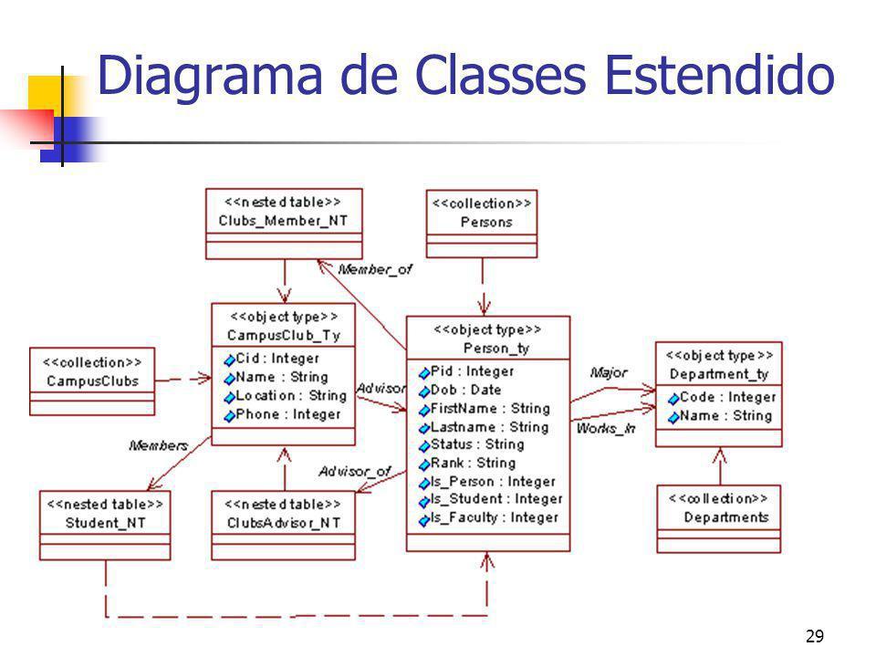 Diagrama de Classes Estendido