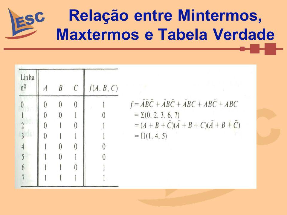 Relação entre Mintermos, Maxtermos e Tabela Verdade
