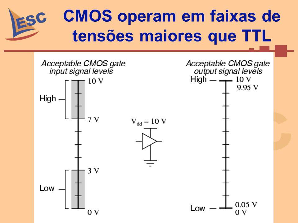 CMOS operam em faixas de tensões maiores que TTL