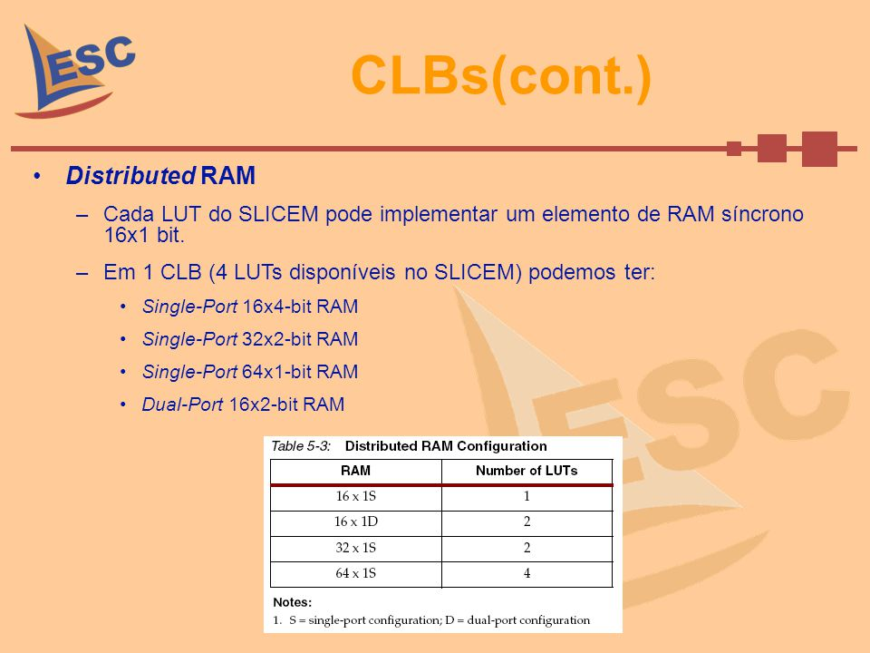 CLBs(cont.) Distributed RAM