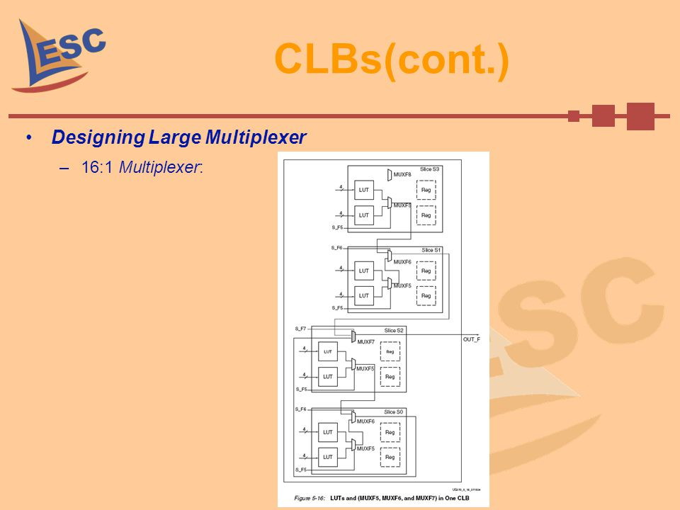 CLBs(cont.) Designing Large Multiplexer 16:1 Multiplexer: