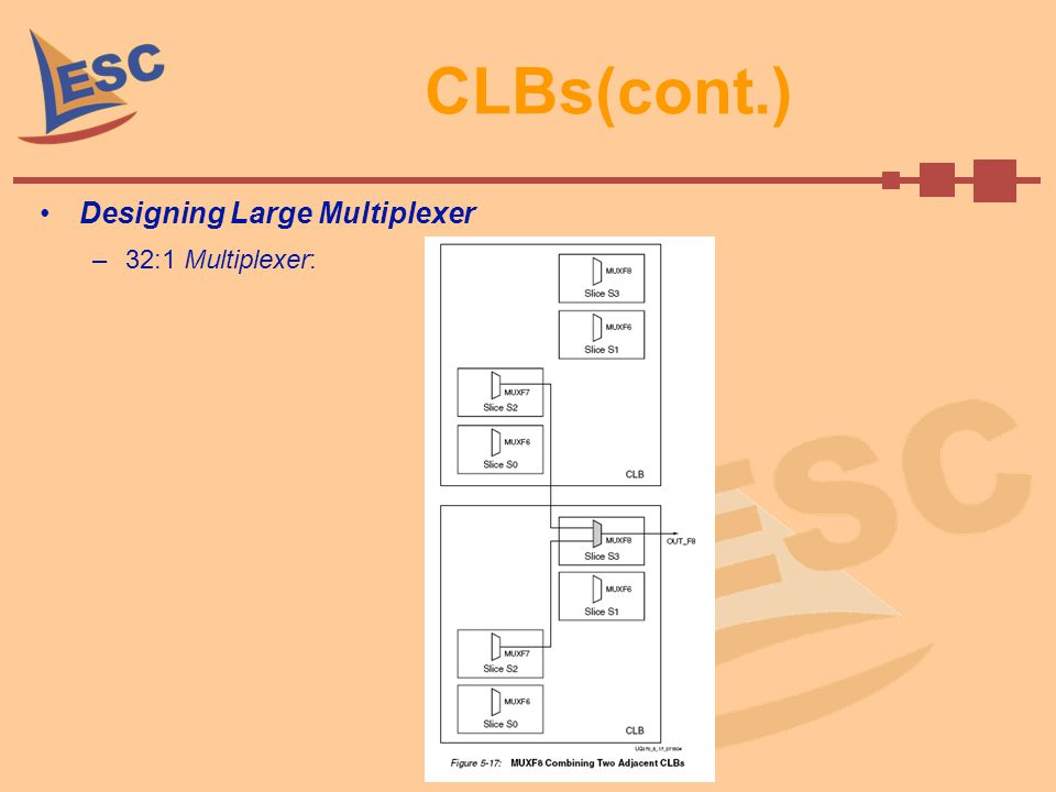 CLBs(cont.) Designing Large Multiplexer 32:1 Multiplexer: