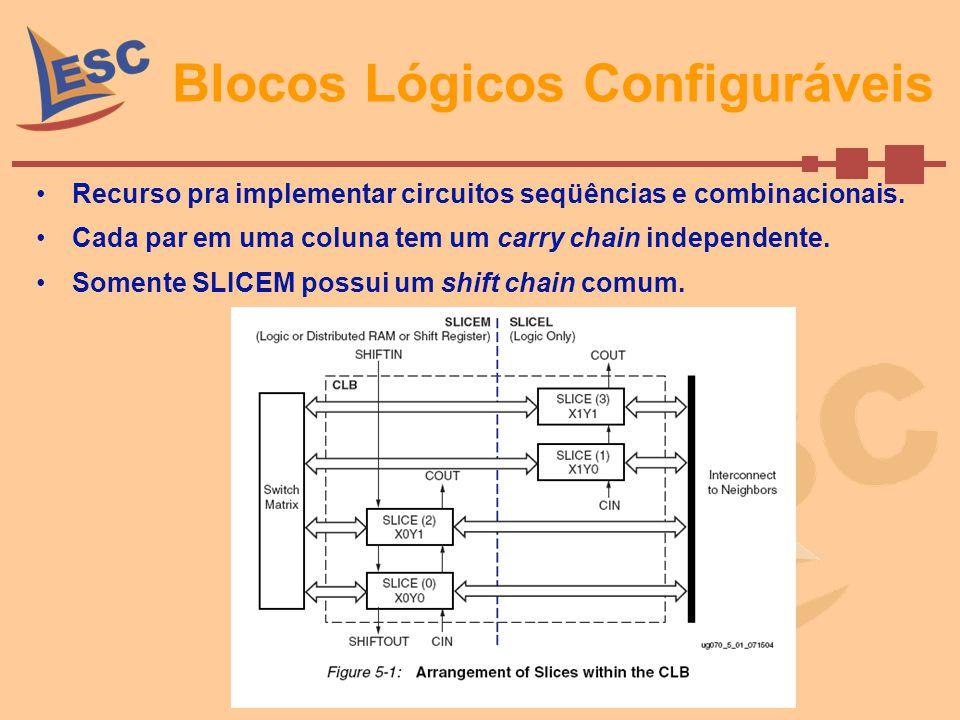 Blocos Lógicos Configuráveis