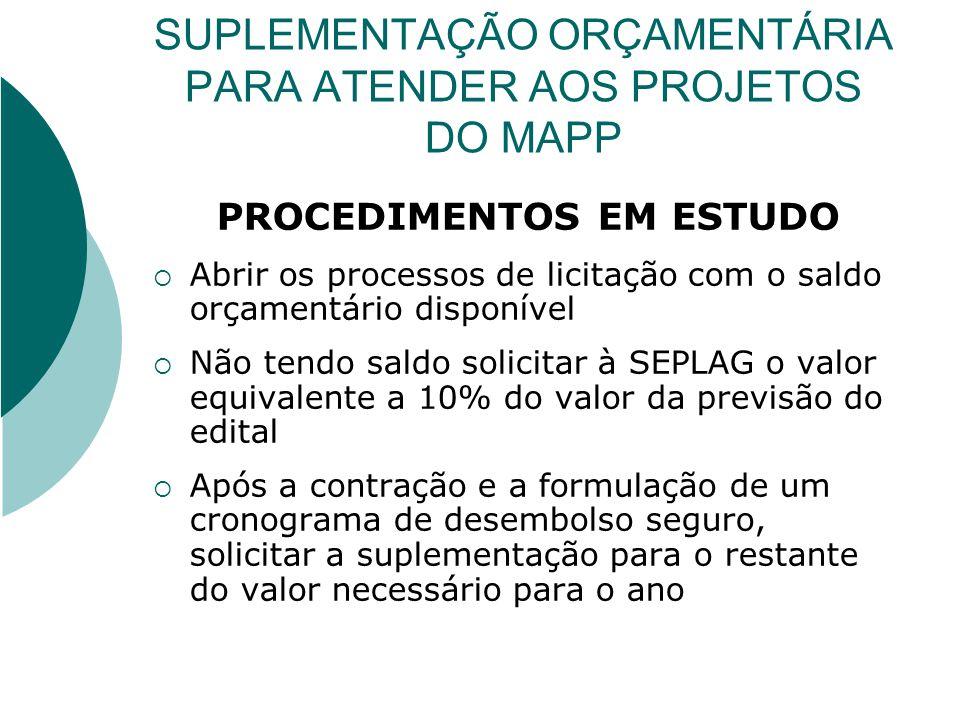 SUPLEMENTAÇÃO ORÇAMENTÁRIA PARA ATENDER AOS PROJETOS DO MAPP