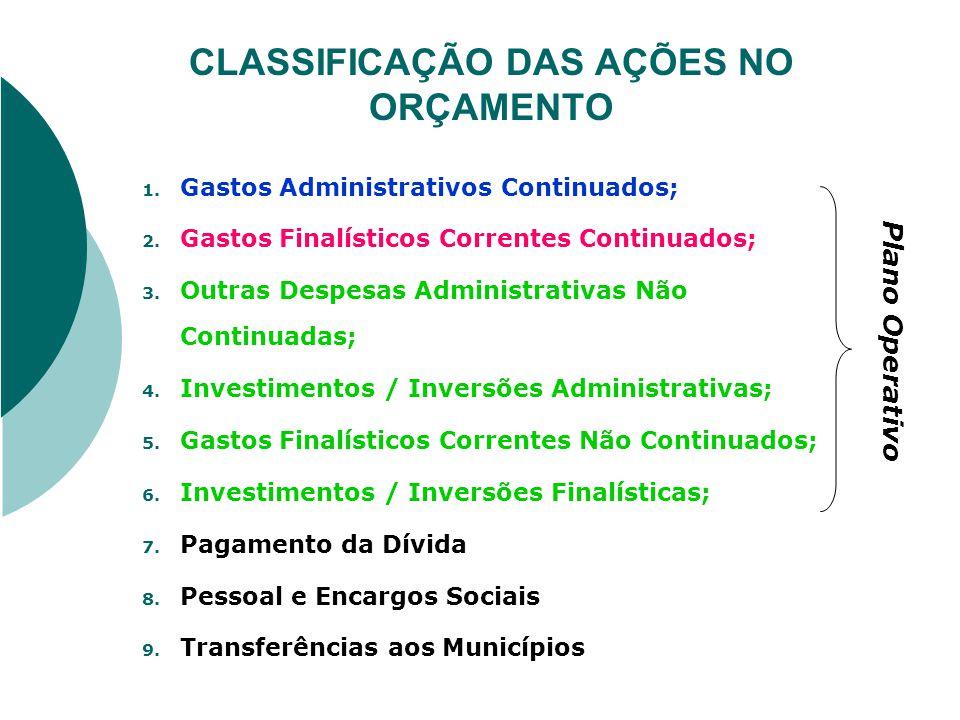 CLASSIFICAÇÃO DAS AÇÕES NO ORÇAMENTO