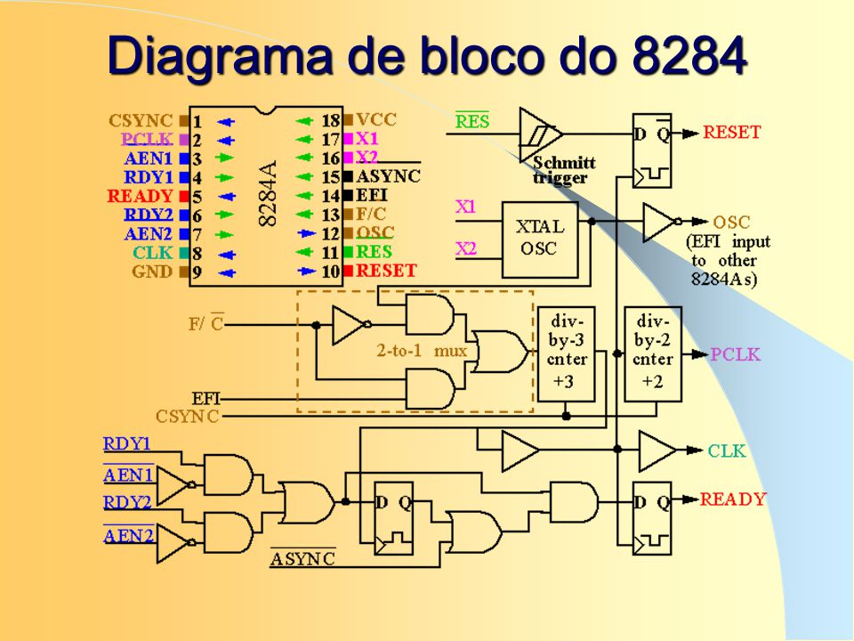 Diagrama de bloco do 8284