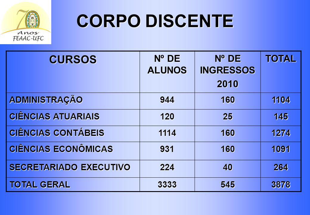 CORPO DISCENTE CURSOS Nº DE ALUNOS Nº DE INGRESSOS 2010 TOTAL
