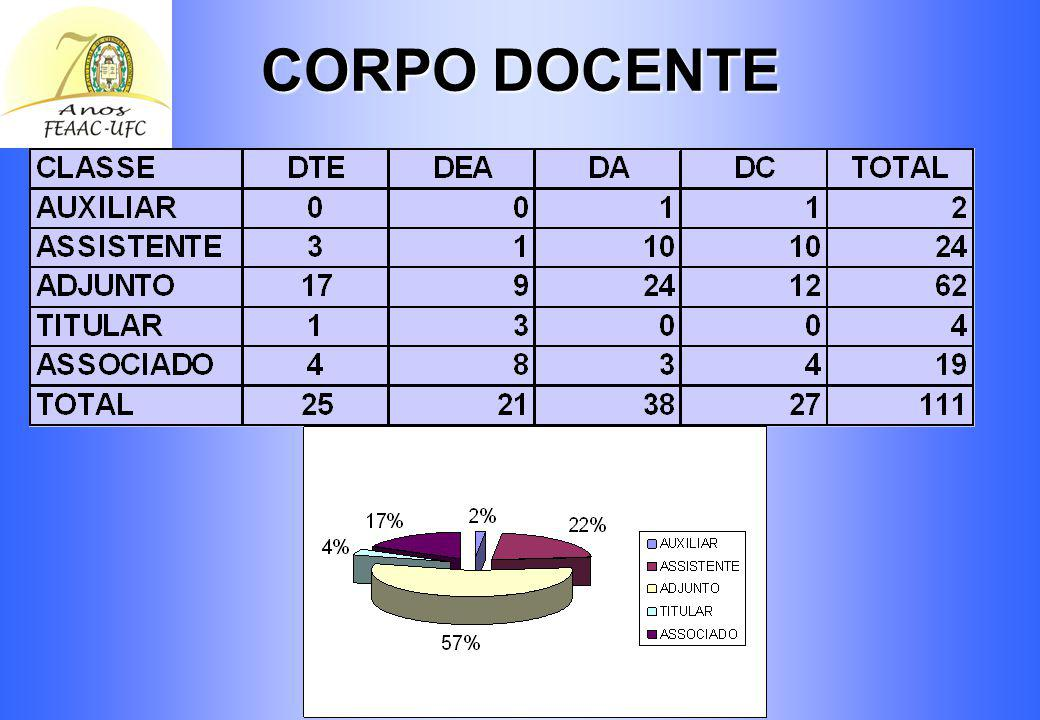 CORPO DOCENTE