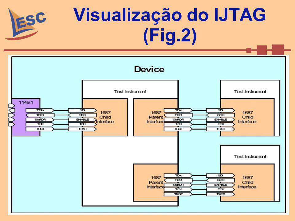 Visualização do IJTAG (Fig.2)