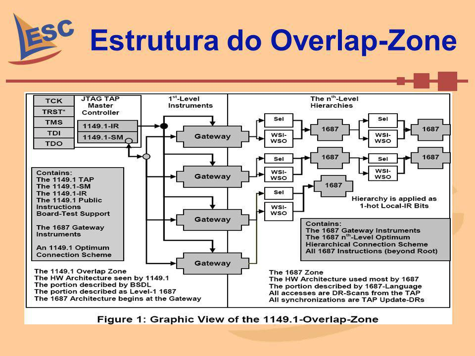 Estrutura do Overlap-Zone
